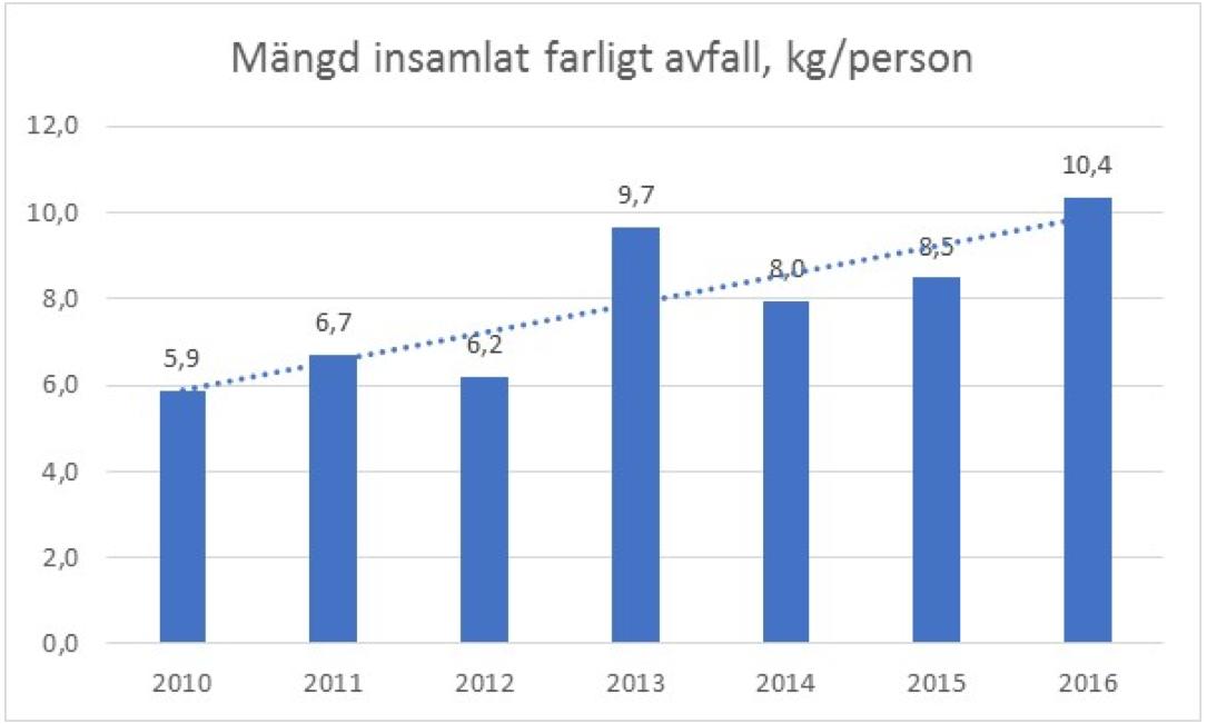 Mängd insamlat farligt avfall, kg/person