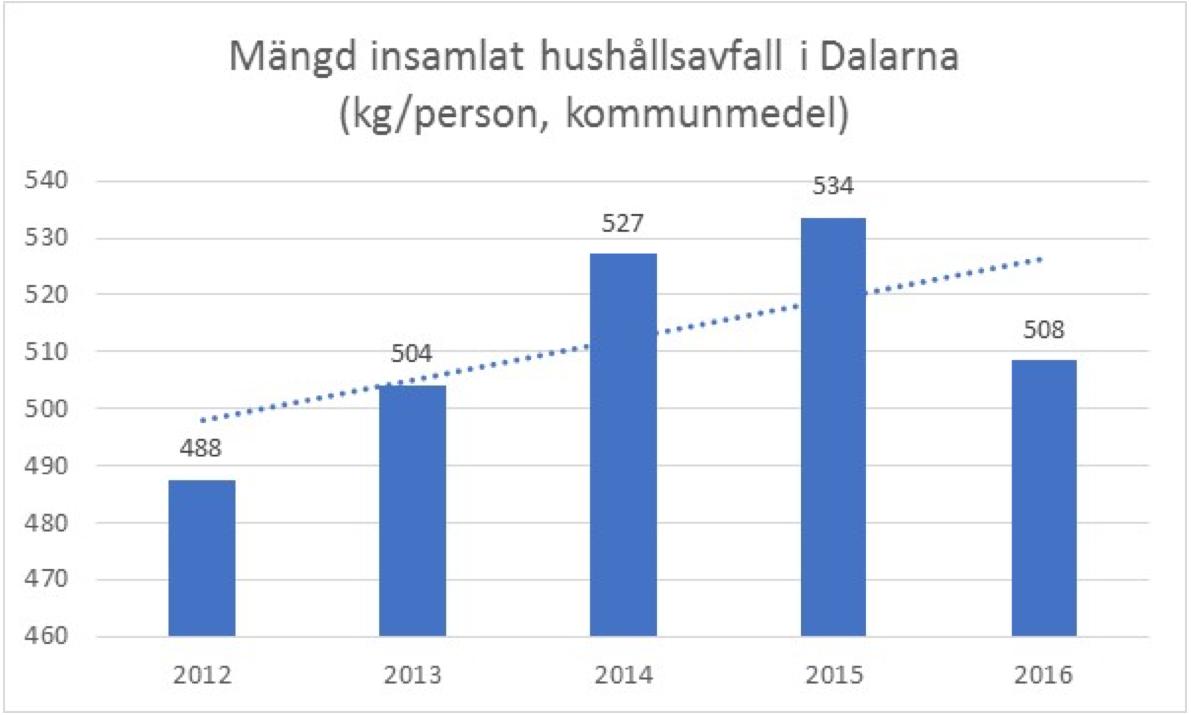 Mängd insamlat hushållsavfall i Dalarna (kg/person, kommunmedel)